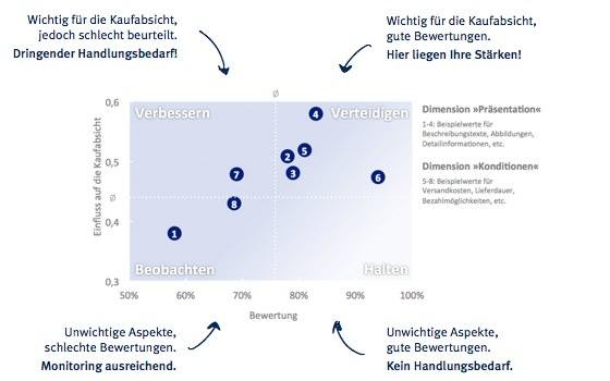 Conversion Rate Optimierung Einfluß auf die Kaufabsicht