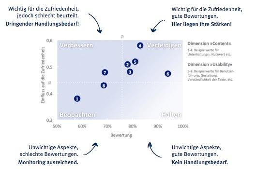 Zufriedenheitsanalyse Einfluß auf die Zufriedenheit