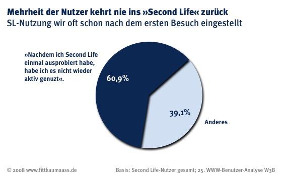 Mehrheit kehrt nie ins Second Life zurück