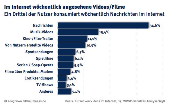 Nutzer konsumieren am häufigsten Nachrichten im Bereich Bewegtbild/ Video