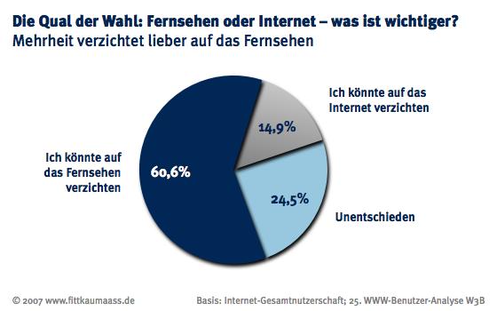 Mehrheit verzichtet lieber auf Fernsehen als auf das Internet