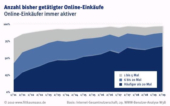 Online-Einkäufer immer aktiver